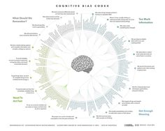 American Infographic — Cognitive Biases