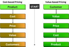 Make pricing, price strategy, transfer pricing, pricing strategy and core pricing decisions with absolute confidence