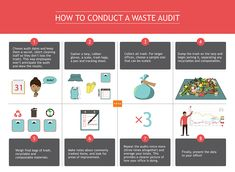 Waste audits: the dirty work of office sustainability -SERA Architects