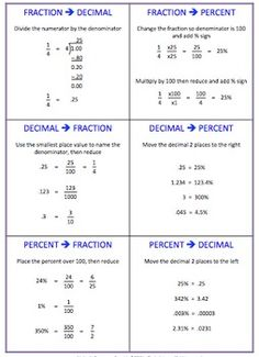 Fractions Foldable Decimals Percents Conversion Cheat Sheet