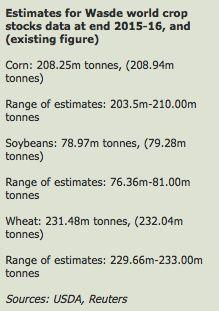 WASDE Report: Cosa ci attende - Materie Prime - Commoditiestrading