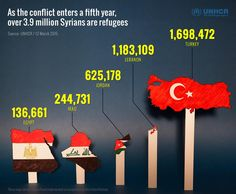 As the conflict enters its fifth year, million Syrians are refugees. This is where they've fled. Un Refugee, Refugee Crisis, Save Syria, Forced Migration, Syria Crisis, Syrian Refugees, Embedded Image Permalink, Fundraising, Infographics