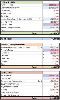 how does an estimate on a rehab looks like - Google Search