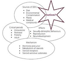 Autism Research Update: Pre-natal Exposure to Endocrine Disruptive Chemicals may Cause Autism tps://wp.me/p5jP9U-4aj