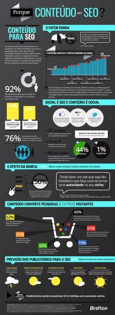 Infográfico: por que conteúdo para SEO?