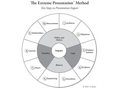 "The Extreme Presentation Method - a marketing approach to presentation design: focusing on how to ""sell"" your ideas to your audience and making your sure your presentation has an impact"