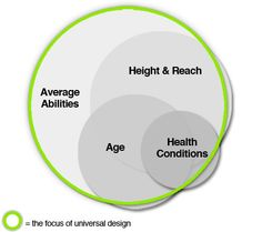 @udpartners image to explain the difference between #universaldesign (encompassing) vs segregating #accessibledesign (segregating)