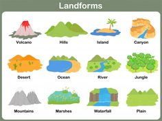 Types Of Landforms For Kids Worksheets Landforms Worksheet, Kindergarten Worksheets, Worksheets For Kids, Geography For Kids, Teaching Geography, Gcse Geography, Geography Activities, School Projects, Projects For Kids