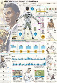 Cinco años del crack portugués en el Real Madrid