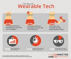 Why would you want to wear tech closing? Here are some stats  Infographics, Career, Tech, Sayings, Carrera, Infographic, Lyrics, Info Graphics, Technology