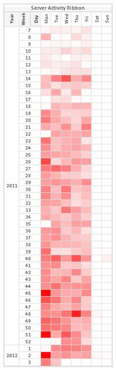 QLIKVIEW ACTIVITY RIBBON CHART