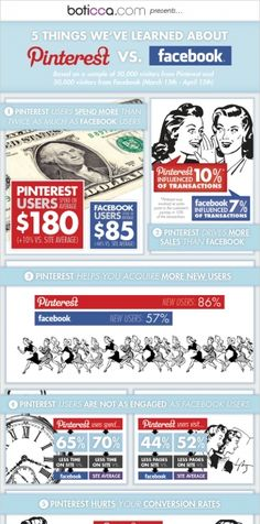 5 Things we learned about Pinterest vs Facebook