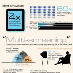 This infographic describes the different ways people interact with the internet via smartphones and tablet pc's.  Websites are often designed as if th