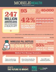 Mobile Health Infographic Health and Fitness Infographics