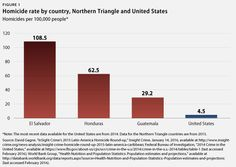 Violence in Central America forces migration to the U.S. via Center for American Progress