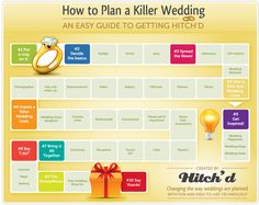 Easy guide for your wedding planning.