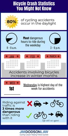 Here is an infographic with bicycle accident statistics that might surprise you. Drivers Ed, Accident Attorney, Bicycling, Injury Prevention, Statistics, Martial Arts, Infographic, Florida, Bike