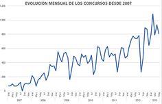 Evolución mensual del número de concursos empresariales desde 2007, hasta mayo 2013