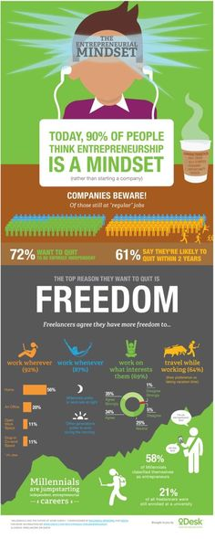 The Mind of the Entrepreneur | Infographic