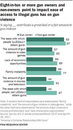 Eight-in-ten or more gun owners and non-owners point to impact ease of access to illegal guns has on gun violence  Source: Pew Research Center