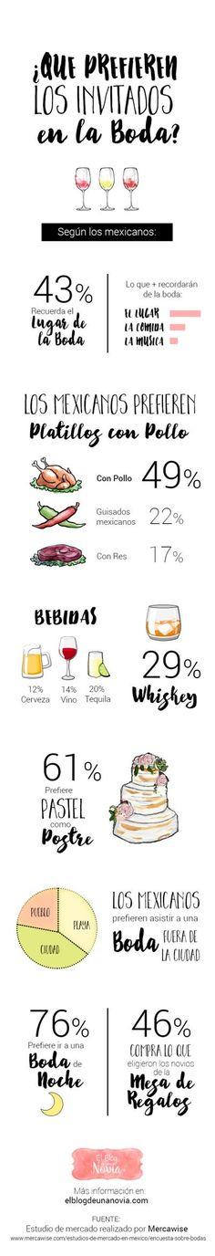 ¿Que prefieren los invitados en una boda? 300 mexicanos opinaron: http://www.elblogdeunanovia.com/preparativos/prefieren-los-invitados-una-boda-300-mexicanos-opinaron/