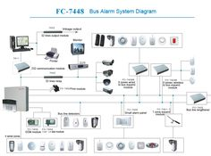 46 Best Tips To Protect Home Images Security Technology Home