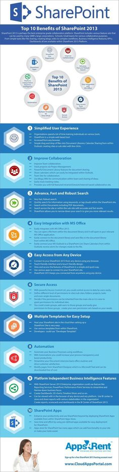 The Official CloudAppsPortal.com Blog - Top 10 benefits of SharePoint 2013 [ Infographic ]