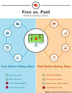 what is the best paid online dating website