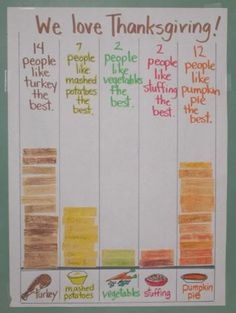 What a great way of fusing Thanksgiving with math! This is a great way to make a bar graph relevant and engaging for kids while also learning about the historical significance of Thanksgiving. What about doing this for every holiday? Thanksgiving Preschool, Fall Preschool, Preschool Math, Kindergarten Math, Thanksgiving Food, Thanksgiving Worksheets, Elementary Math, Thanksgiving Story For Kids, November Preschool Themes