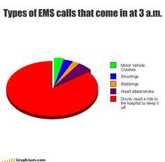Breakdown of ems calls