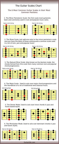 So, you're interested in learning to play the ukulele? Assuming you have already purchased your ukulele and are simply wondering where to start learning how to play, using the internet for lessons is certainly a good start. Guitar Scales Charts, Guitar Chords And Scales, Guitar Chords Beginner, Music Chords, Guitar Chord Chart, Guitar For Beginners, Learn Guitar Scales, Ultimate Guitar Chords, Guitar Notes Chart