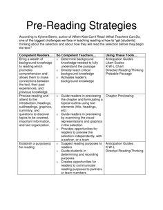 Kylene Beers Reading Strategies | Pre-Reading Strategies(1)