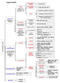 LenguayLiteratuRAP: EL DETERMINANTE. ESQUEMA. Bilbao, Blog, Textbook, Inflectional Endings, Adverbs, Literatura
