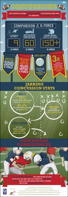 Each season the average college football player receives more than blows to the head of a magnitude greater than 10 G-Force! This infographic designed by Globe Life illustrates the dangers concussions cause High School and College football players. College Football Players, School Safety, Athletic Trainer, School Sports, Sports Medicine, In High School, Science Projects, Life Science, Head Injury