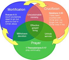 Three Circle S of Prayer Christian Visit the Immanuel Prayer Wheel - Maranatha Prayer Community today and assemble with many others in praying for our God's speedy return, and also pray for your desires, and lots of additional things. Click below for more info!