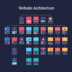 Concept of website flowchart sitemap. Website Design Inspiration, Web Design Blog, Website Design Layout, Web Layout, Layout Design, Wireframe Design, Interface Design, Ux Design, Page Design