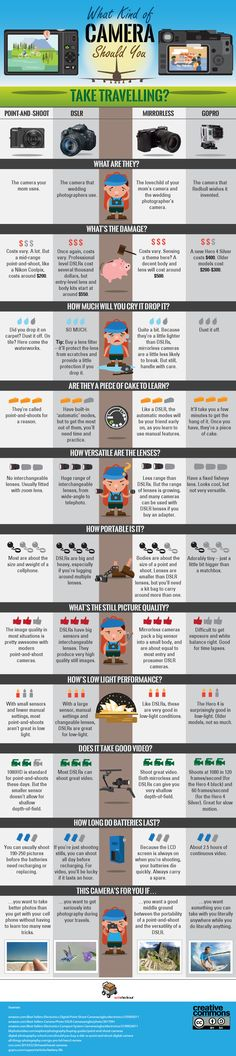 What Kind of Camera Should You Take Traveling? #infographics #photography #photo #travel — Framed Lightscap3s, LLC