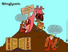 Nitroglycerin | Nursing Mnemonics and Tips