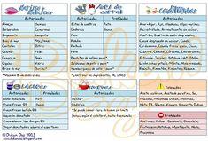 Estas listas de alimentos permitidos, tolerados y proibidos está extraida del libro oficial El método Dukan ilustrado con pequeñas puntuali...