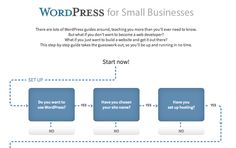 A Visual Guide To Setting Up WordPress for Business Sites