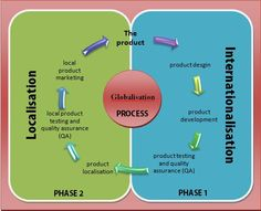The internationalization and localization process (based on a chart from the LISA website.)
