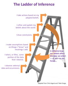 ladder of inference - Google Search
