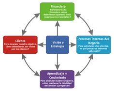 El cuadro de mando integral como herramienta de control de gestión - Blog Sage Experience