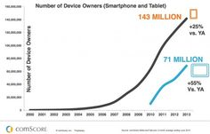 67 Mobile Facts To Develop Your 2014 Budget
