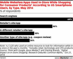 How to Bridge the Gap Between In-Store and Digital - @eMarketer #MobileMarketing #ShopperBehavior