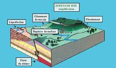 Ondes sismiques Echelle de Richter - accesmad