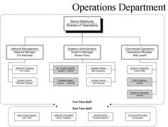 Best Organizational Structure For Small Business  Create Org
