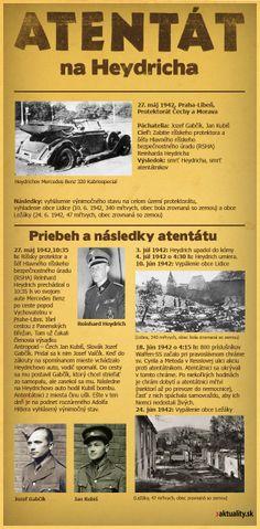 Heydrich's assassination. Brief facts (in Slovak)