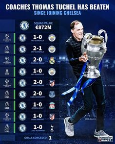 #chelsea #championsleague 2020-2021 Chelsea Squad, Chelsea Fc, Carlo Ancelotti, Pep Guardiola, Zinedine Zidane, Champions League, Coaching, Soccer, Goals