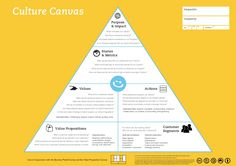 Introducing the Happy Startup Canvas — The Happy Startup School — Medium